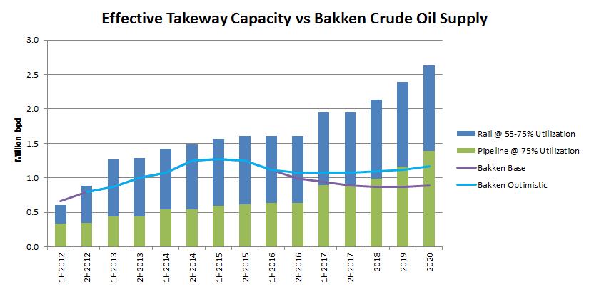 takeaway-capacity