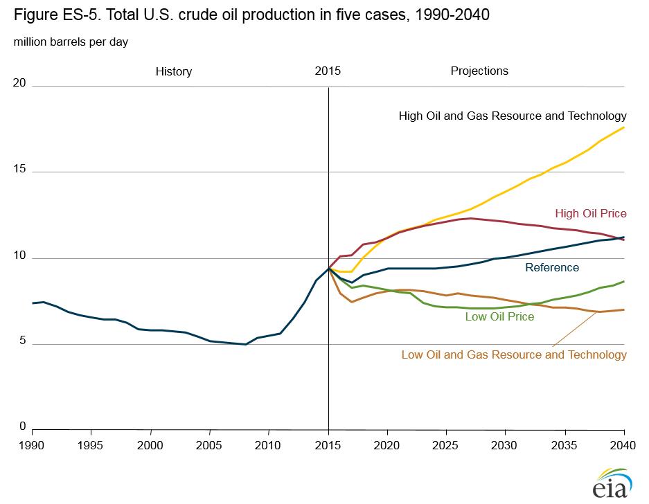 eia_crude-production